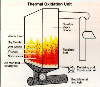 incineration advantages and disadvantages