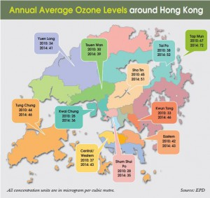 ozone-levels-hong-kong