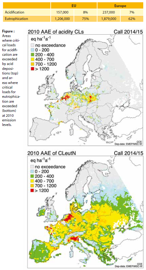 Table : Area of ecosystems exposed to excess deposition of eutrophying and acidifying air pollutants in 2010 (km2).