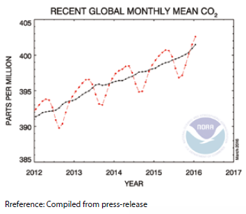 monthly-mean-co2