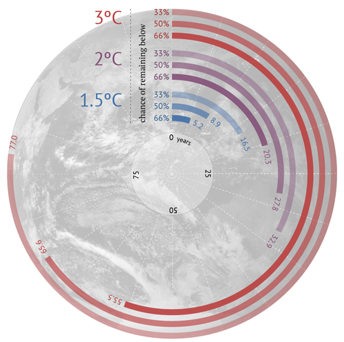 Figure 1. How many years of current emissions would use up the IPCC's carbon budgets for different levels of warming? Source:  Carbon countdown graph by Carbon Brief Data IPCC AR5 Synthesis Report table 2.2.
