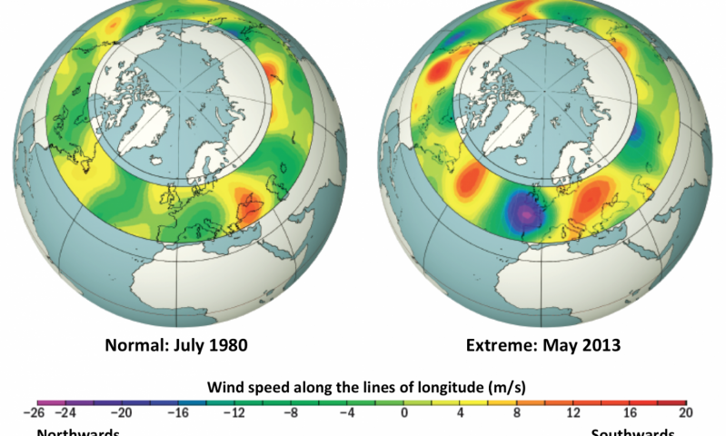 On the is an image of the global circulation pattern on a normal day. On the right is the image of the global circulation pattern when extreme weather occurs. The pattern on the right shows extreme patterns of wind speeds going north and south, while the normal pattern on the left shows moderate speed winds in both the north and south directions. Credit: Michael Mann, Penn State
