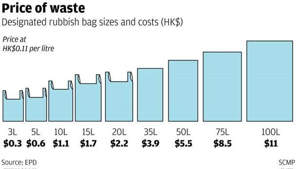 waste-price